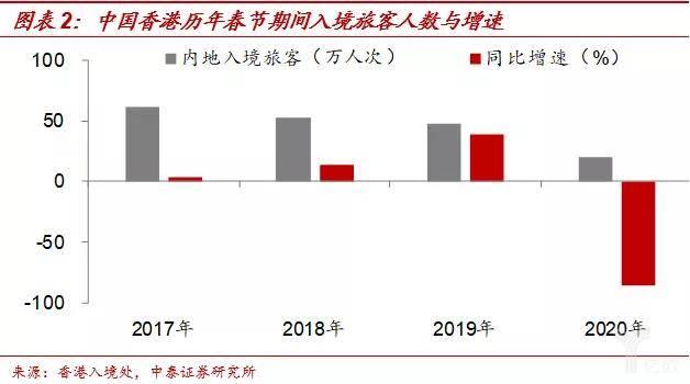 中国香港历年春节期间入境旅宾客数与添速