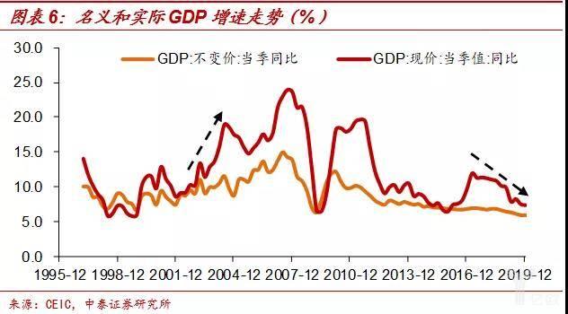 名义和实际GDP添速走势