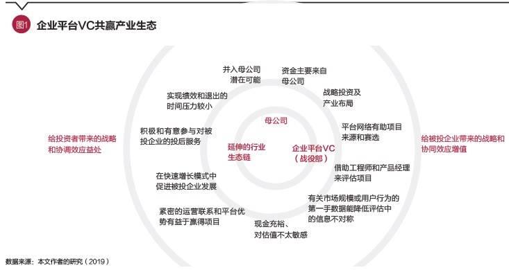 企业平台VC共赢产业生态