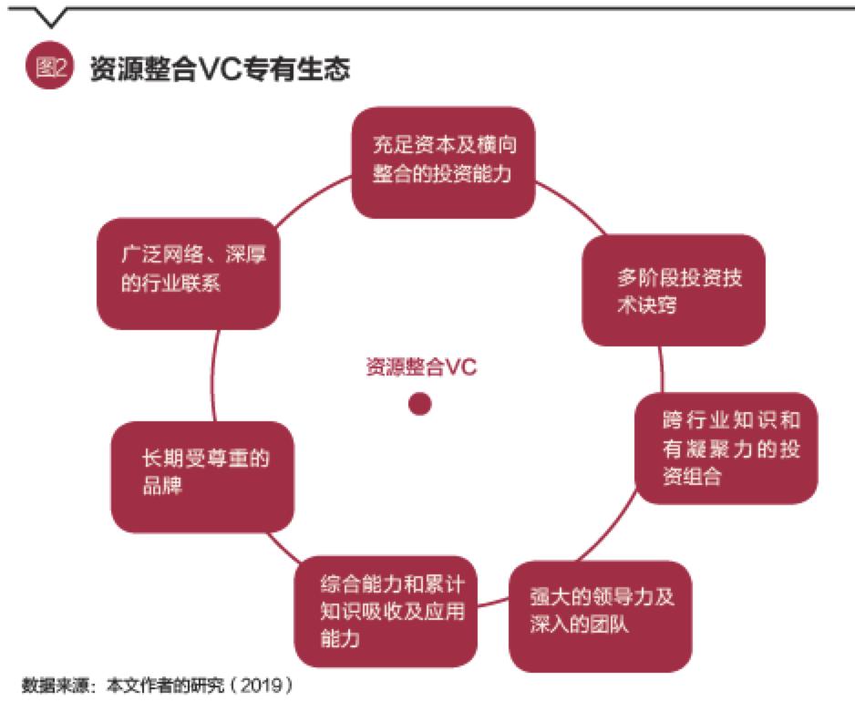 资源整合VC专有产业生态