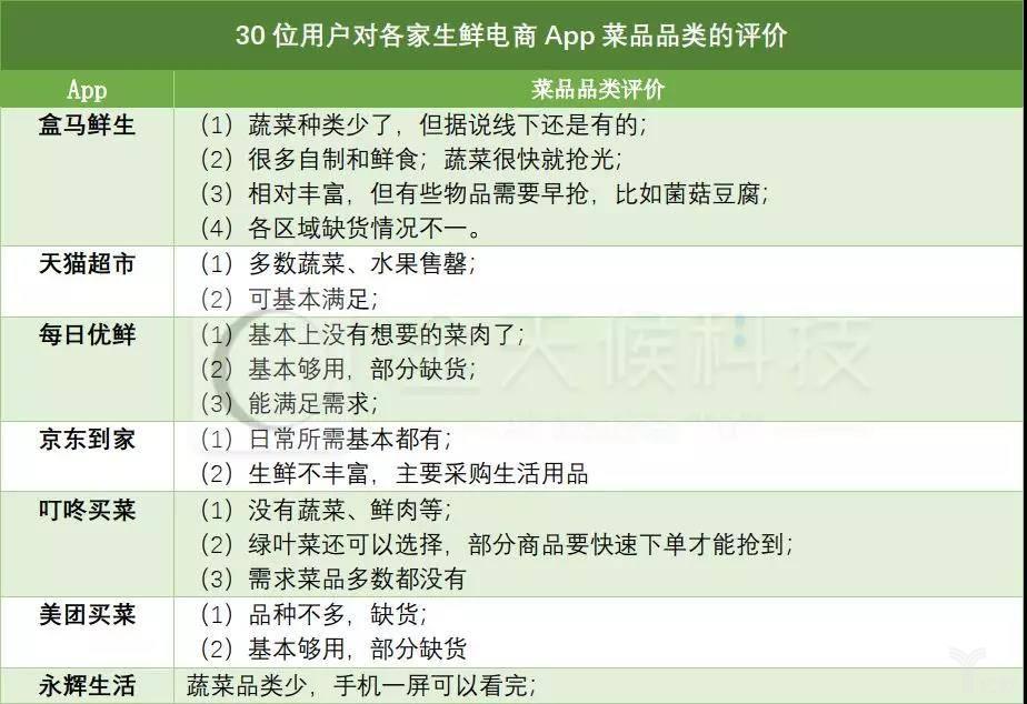 30位用户对各生鲜电商App菜品品类的评价