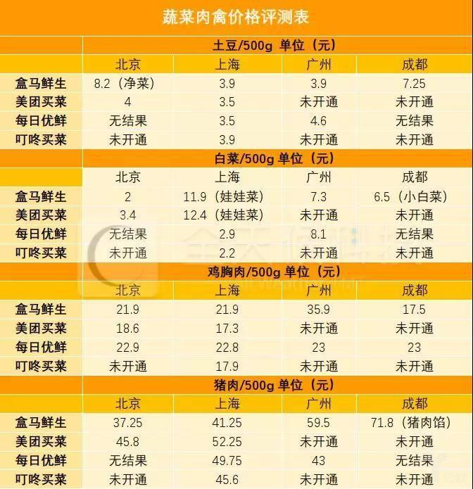 蔬菜肉禽价格测评外