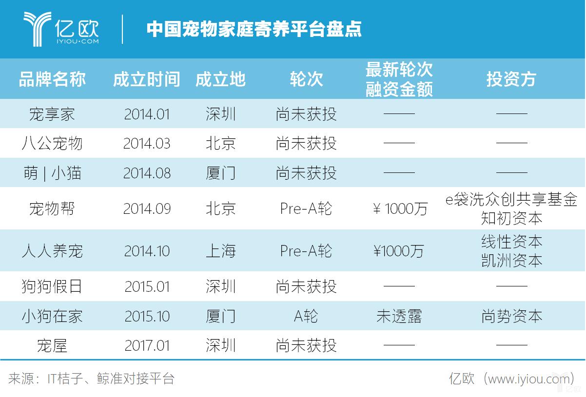 亿欧智库:中国宠物家庭寄养平台盘点