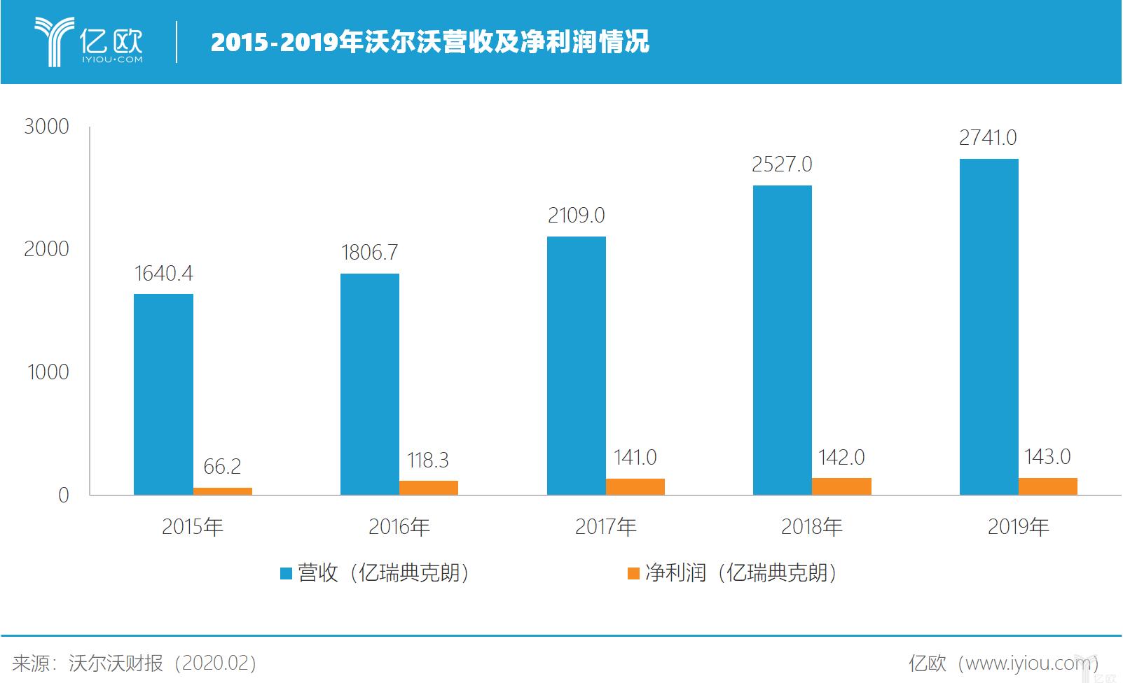 2015-2019年沃尔沃营收及净利润情况