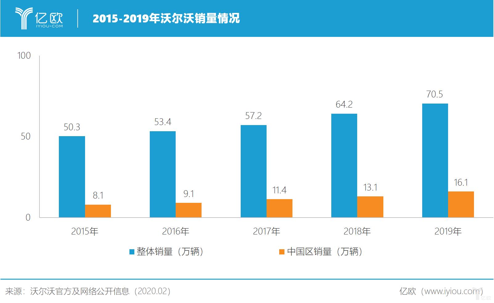 2015-2019年沃尔沃销量情况