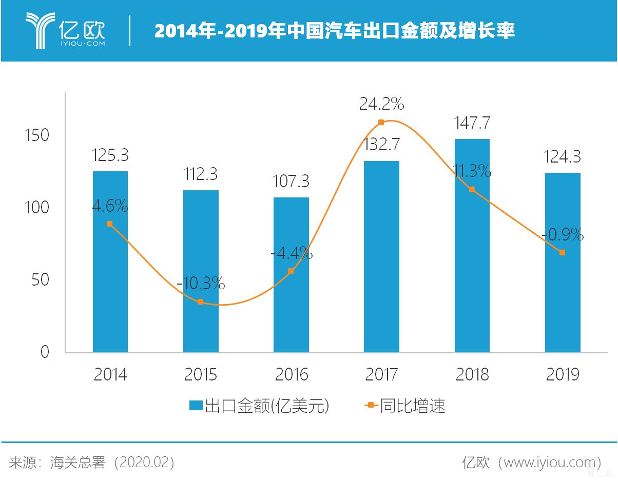 2014年-2019年中国汽车出口金额及增长率