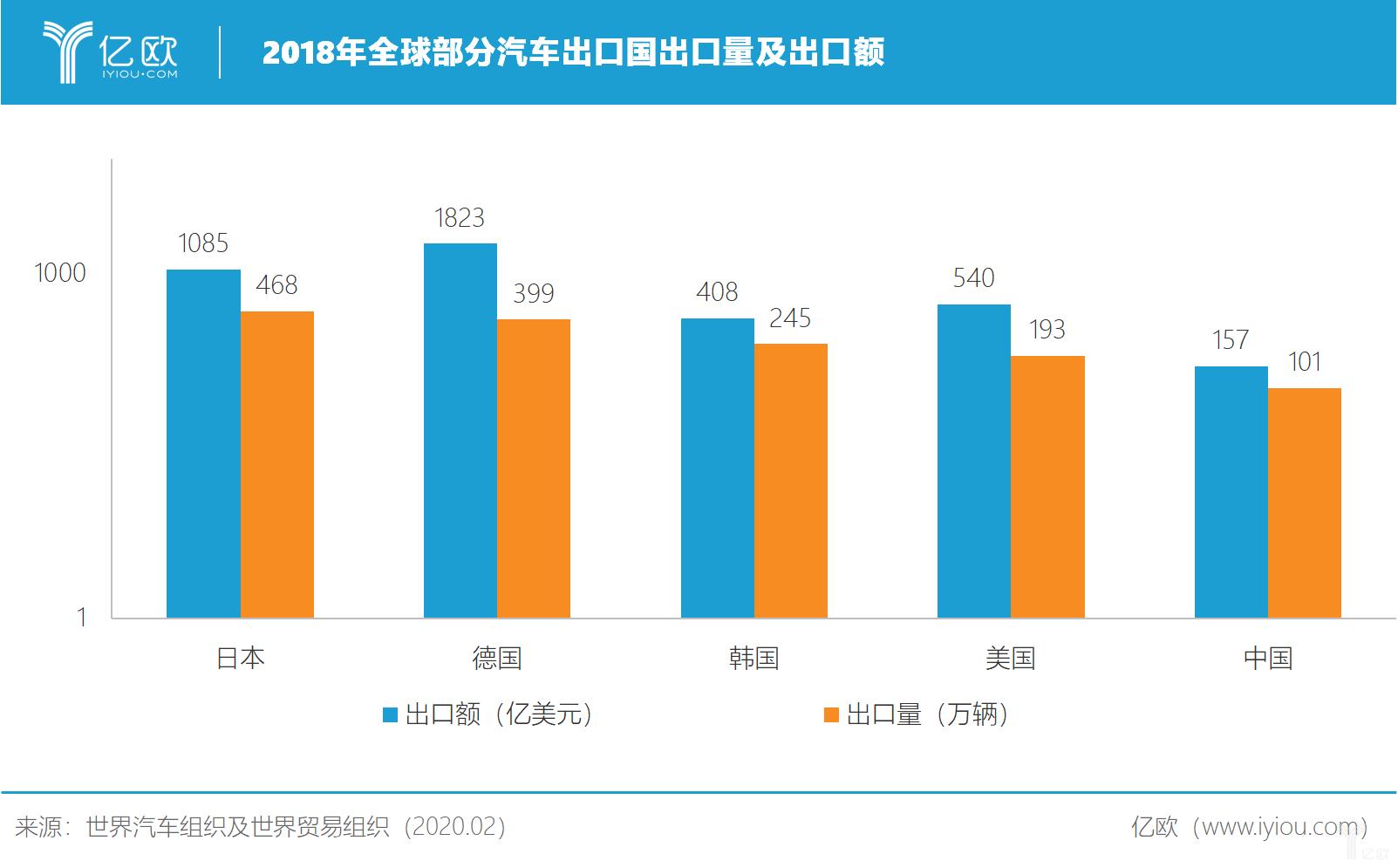 2018年全球部分汽车出口国出口量及出口额