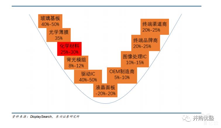 产业链毛利率