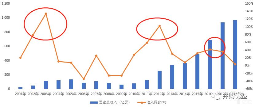 京东方收入增速有三个高点