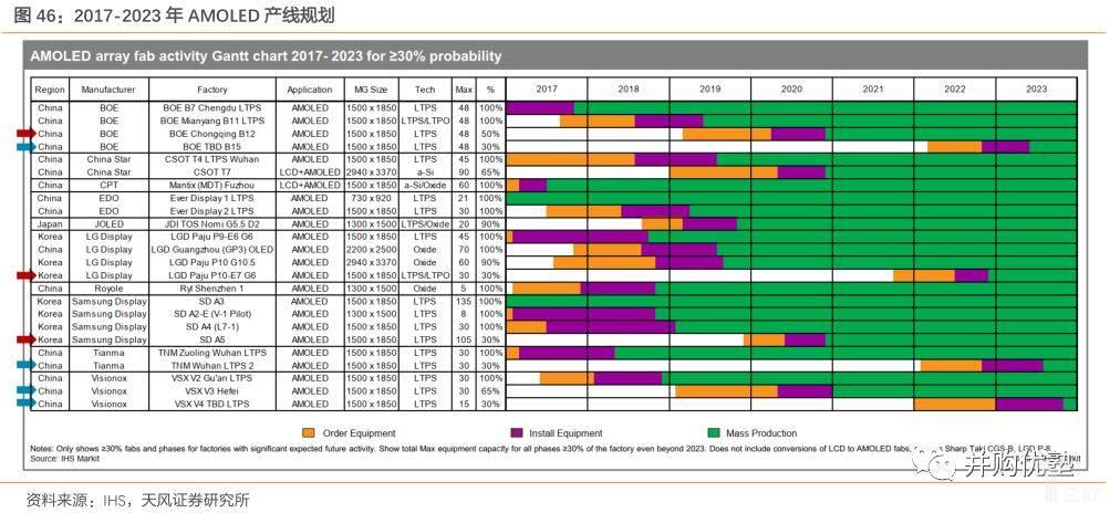 2017-2023年AMOLED产线规划