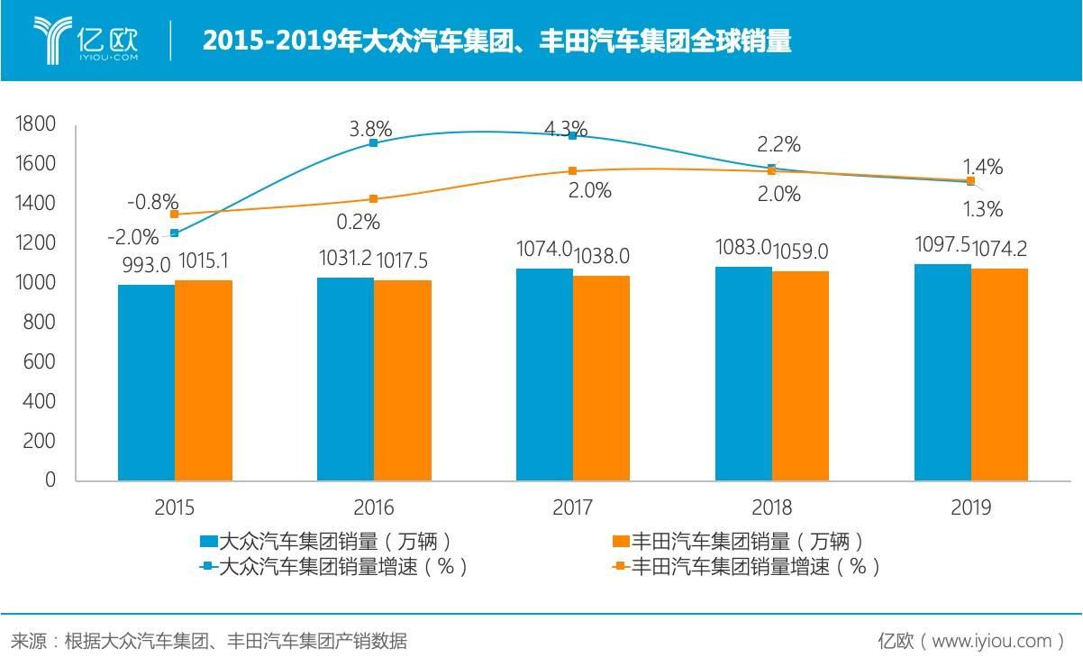 2015-2019年大众汽车集团、丰田汽车公司全球销量