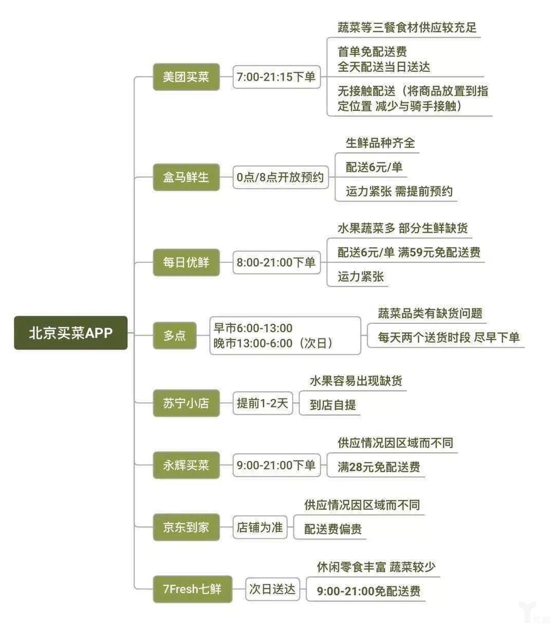 北京抢菜指南