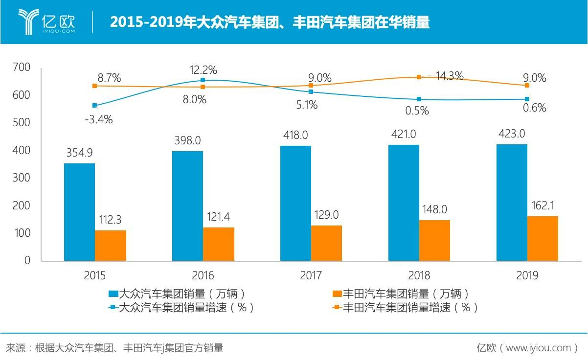 2015-2019年大众汽车集团、丰田汽车公司在华销量