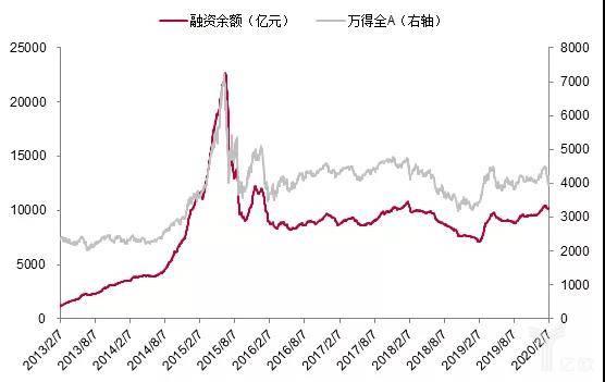 A股市场融资余额的变化