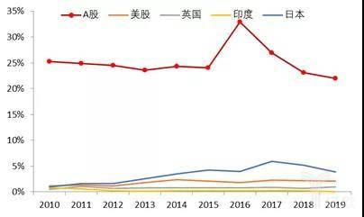 全球主流市场后50%小市值股票成交额占比