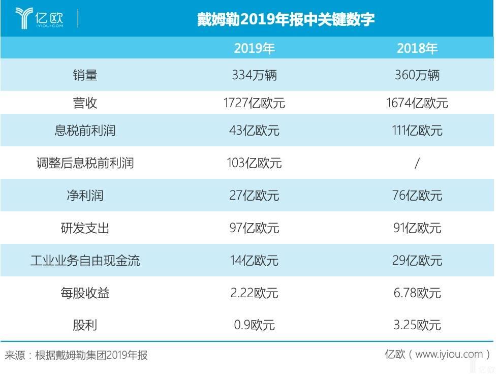 2019年财报关键数字