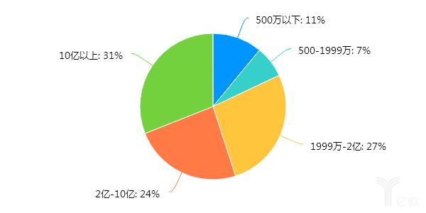 企业2019年营业收入分布