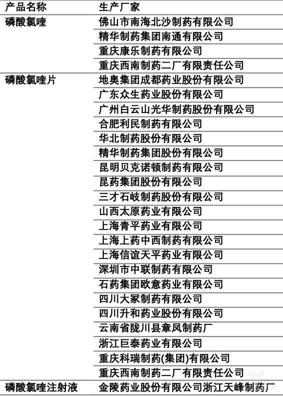 氯喹制剂的相关生产厂家.jpg