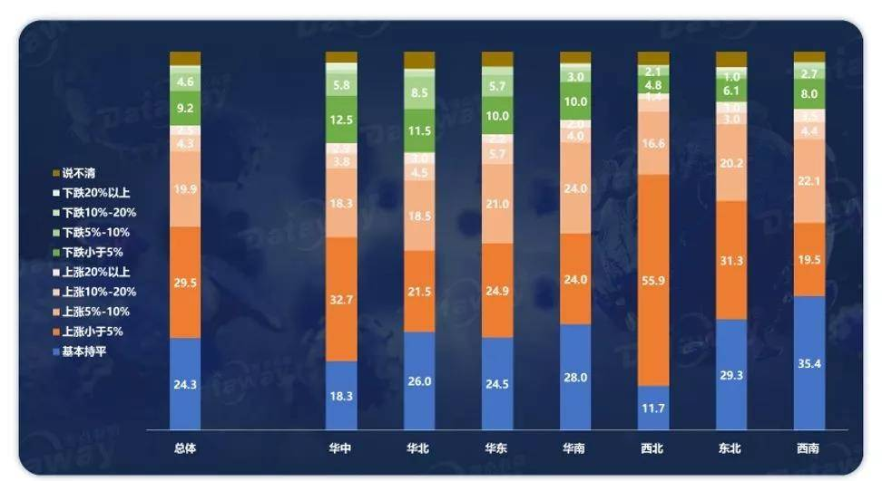 附图4:消费者对所在城市未来半年房价走势看法(%,N=990)