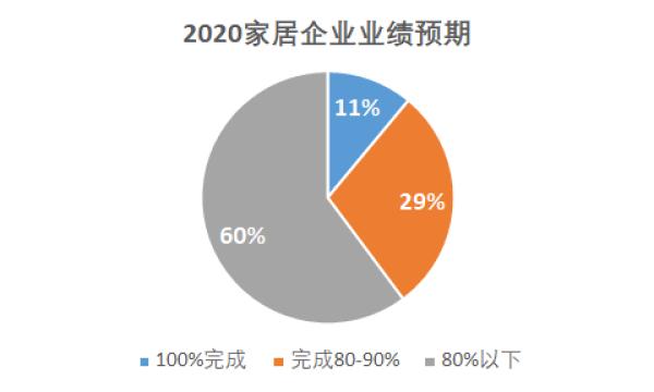 2020家居企业业绩预期