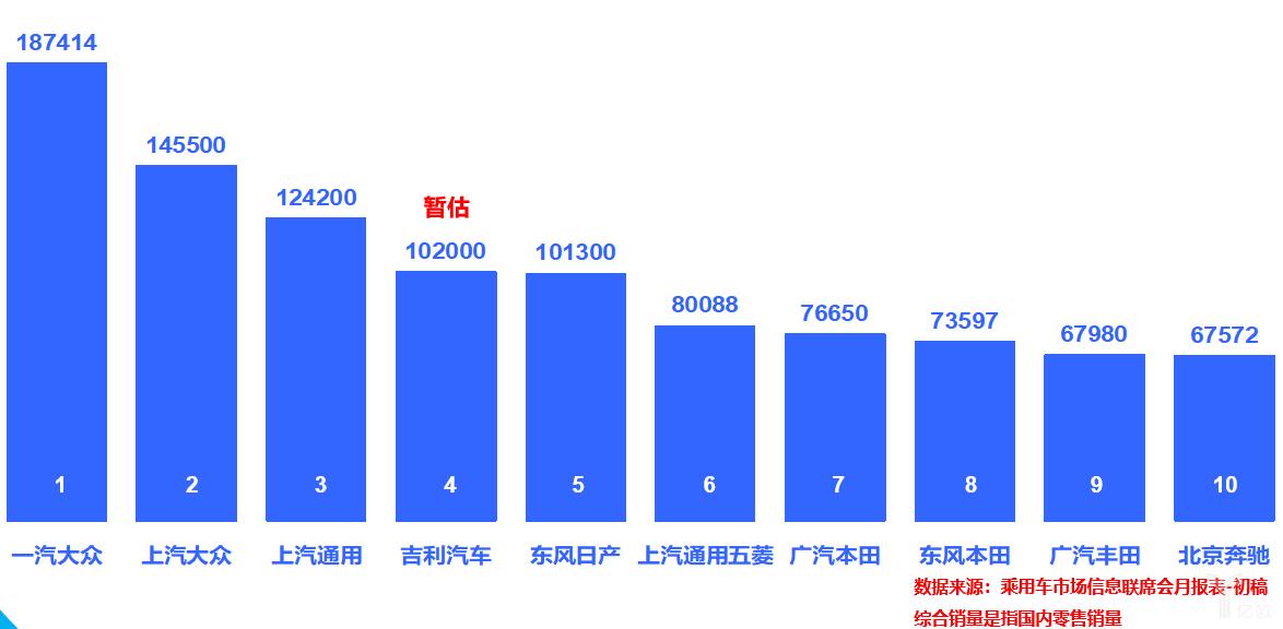 狭义乘用车厂商1月综合销量排行榜