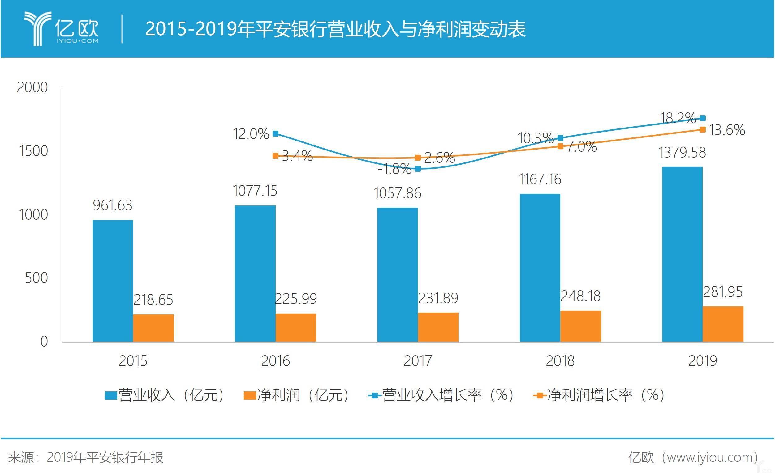 2015-2019年平安银行营业收入与净利润变动表