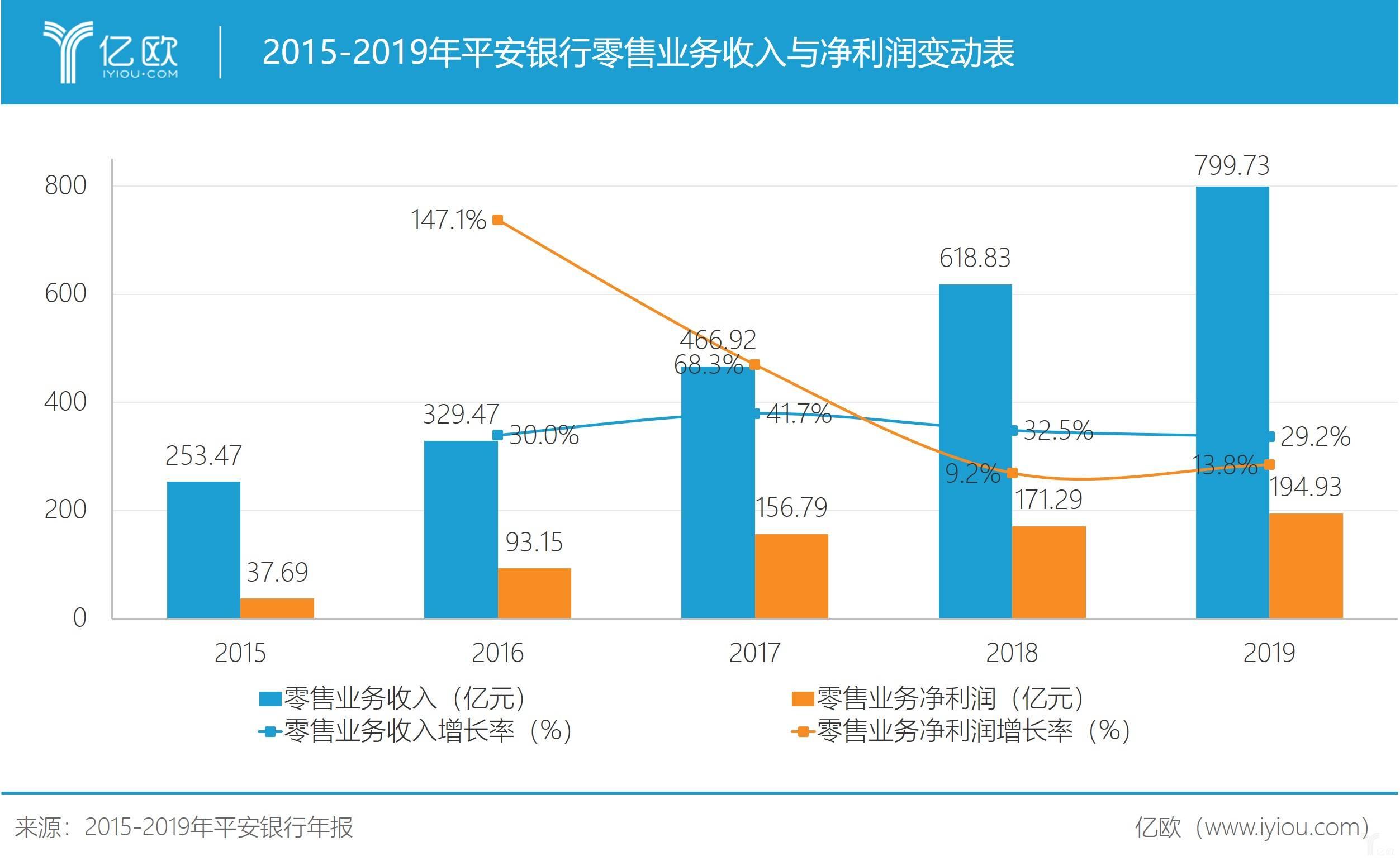 2015-2019年平安银行零售业务收入与变动表