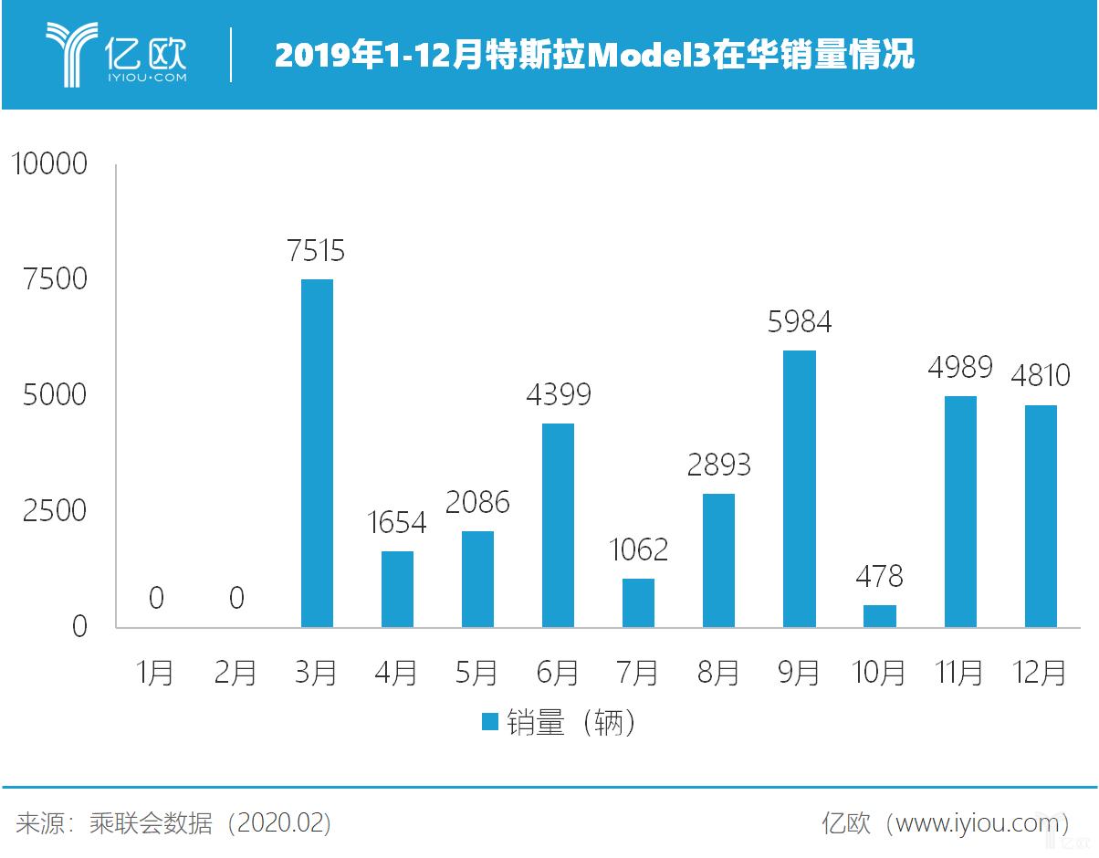 2019年1-12月特斯拉Model 3在华销量情况
