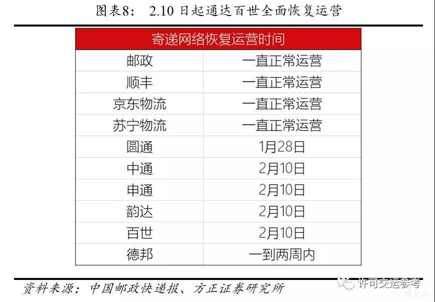 各大快递公司基本于2.10日恢复网络运营