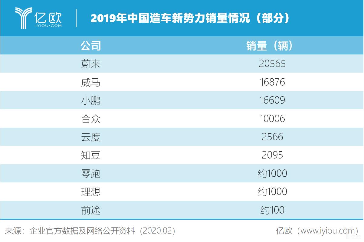 2019年中国造车新势力销量情况(部分)