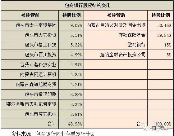 包商银行股权结构变化