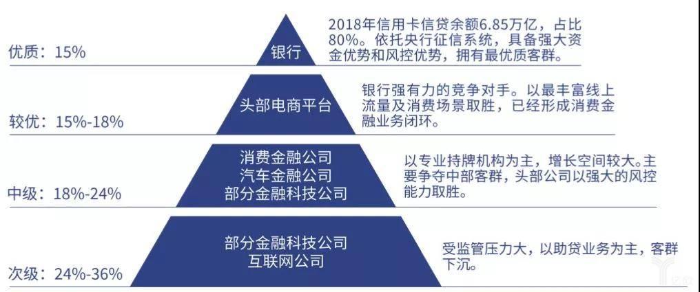 消费金融领域金字塔