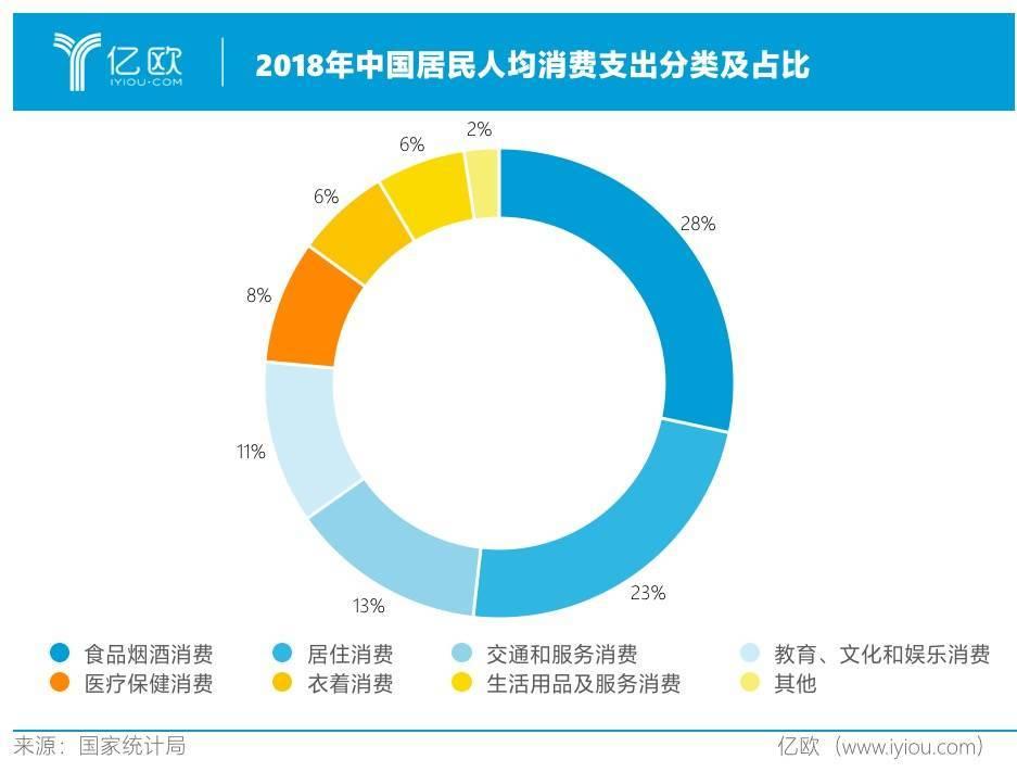 2018年中国居民人均消费支出分类及占比
