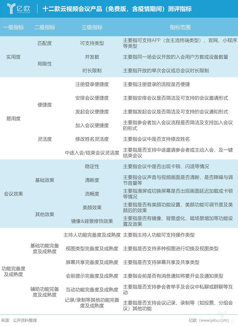 亿欧智库:十二款云视频会议产品评测指标.png