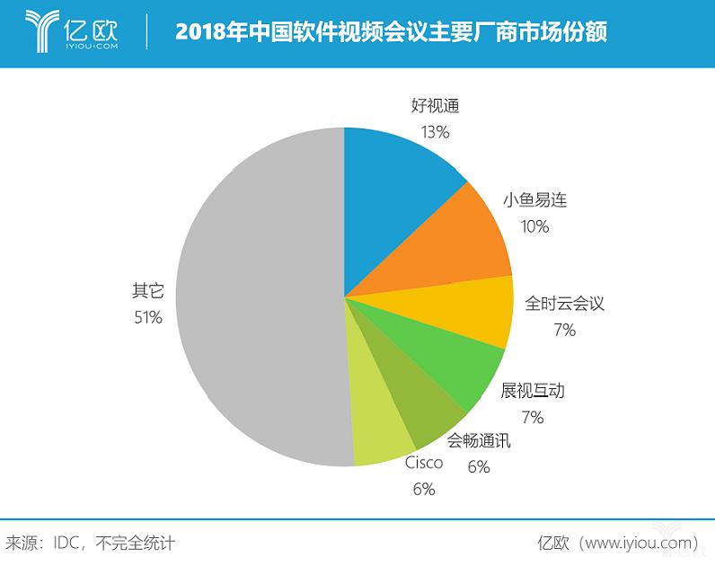 亿欧智库:2018年中国软件视频会议主要厂商市场份额.png