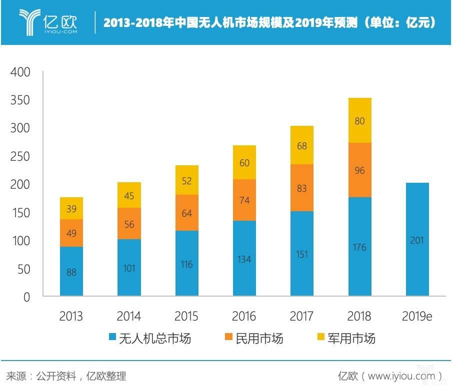 2013-2018年中国无人机市场周围及2019年展望