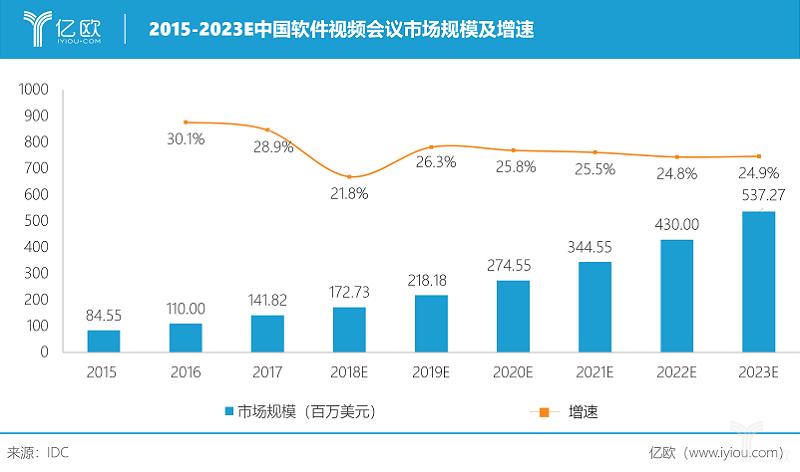 亿欧智库:2015-2020E中国软件视频会议市场规模及增速.png
