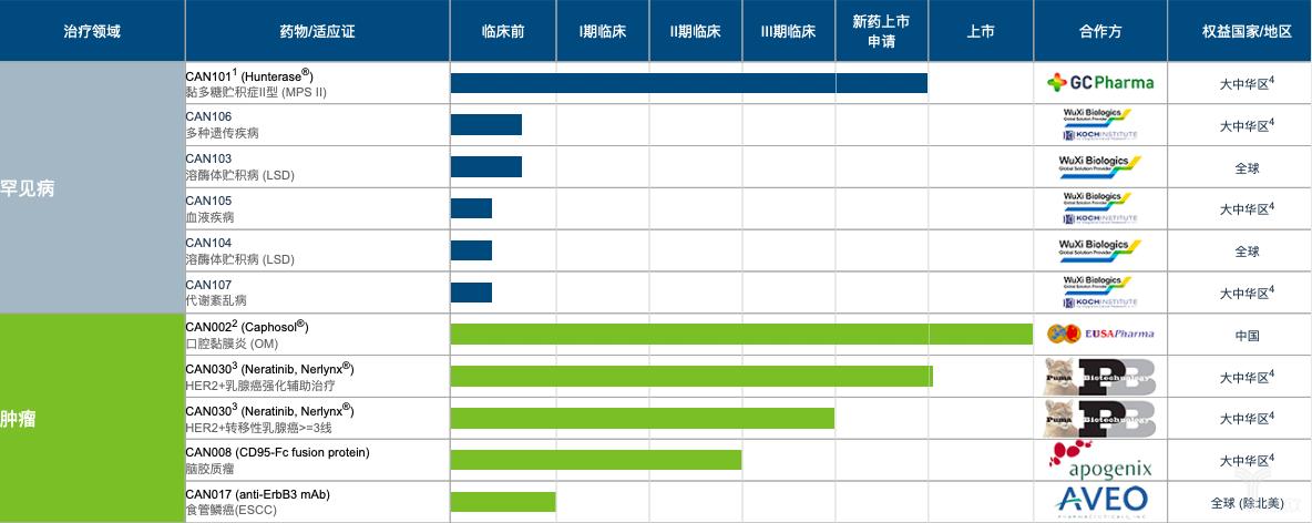 北海康成产品线情况.png