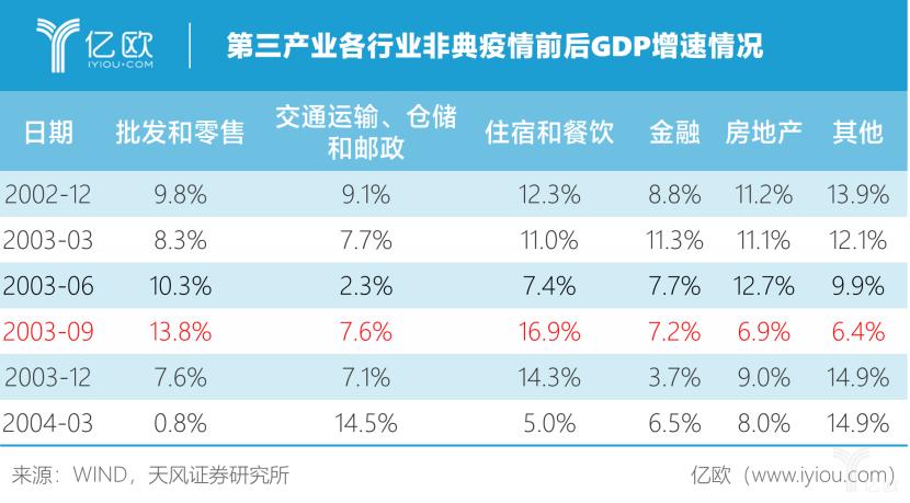 GDP增速