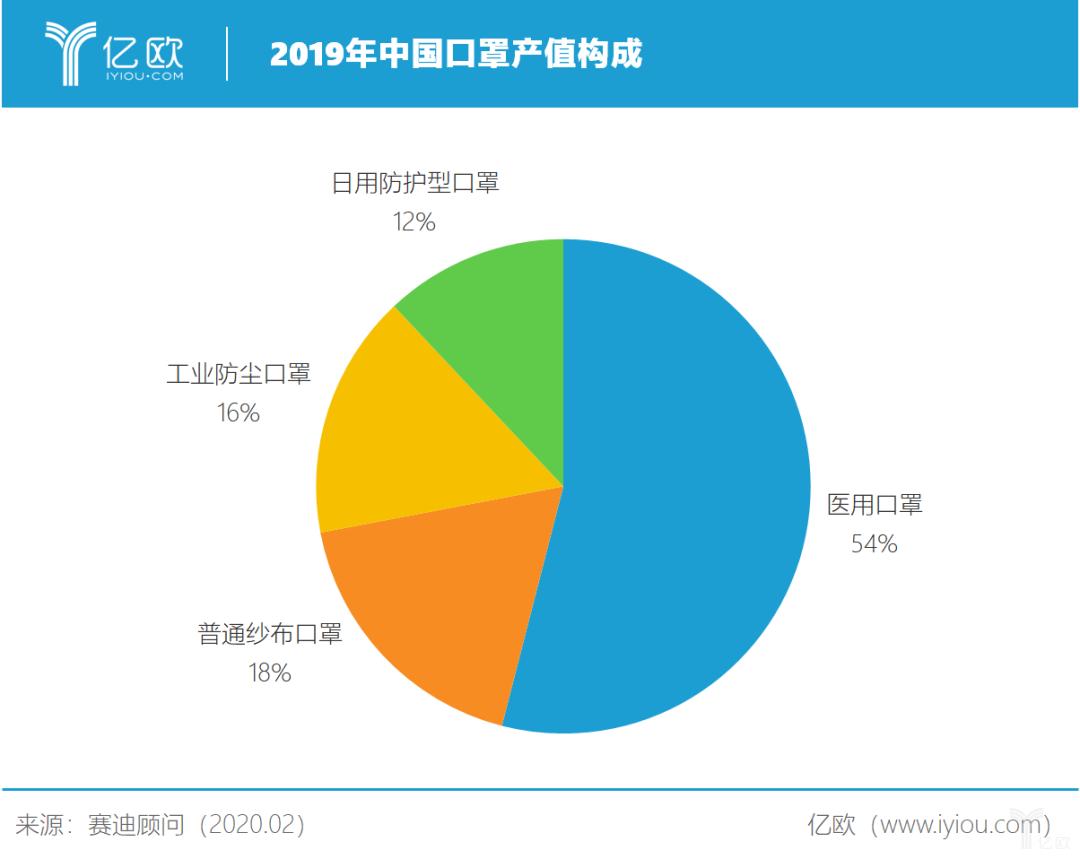 2019年中国口罩产值构成