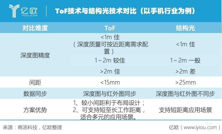 ToF技术与结构光技术对比(以手机行业为例)