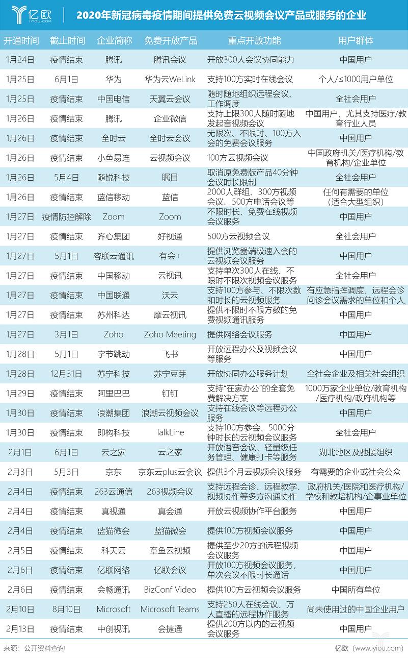 亿欧智库:2020年新冠肺炎疫情期间提供免费云视频会议产品或服务的企业.png