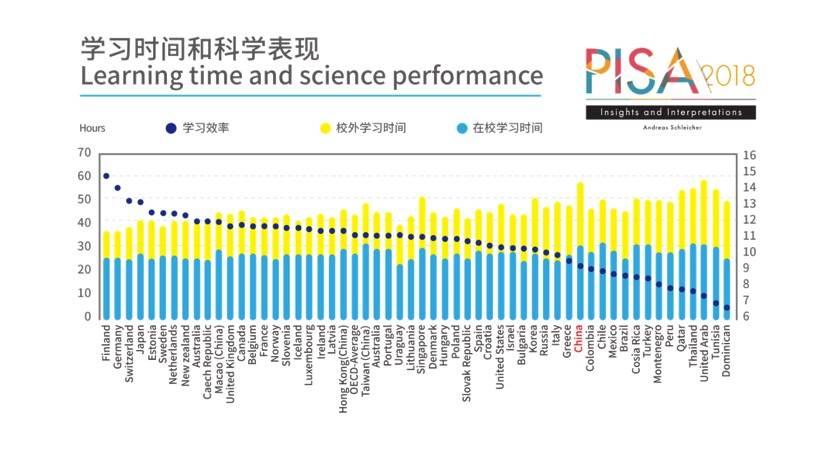 学习时间和科学外现