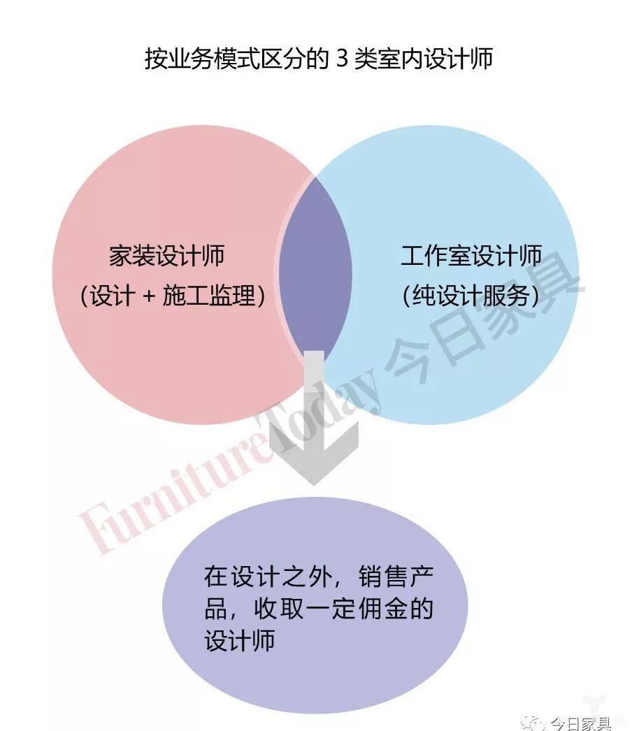 按营业模式分的3类室内设计师.jpg