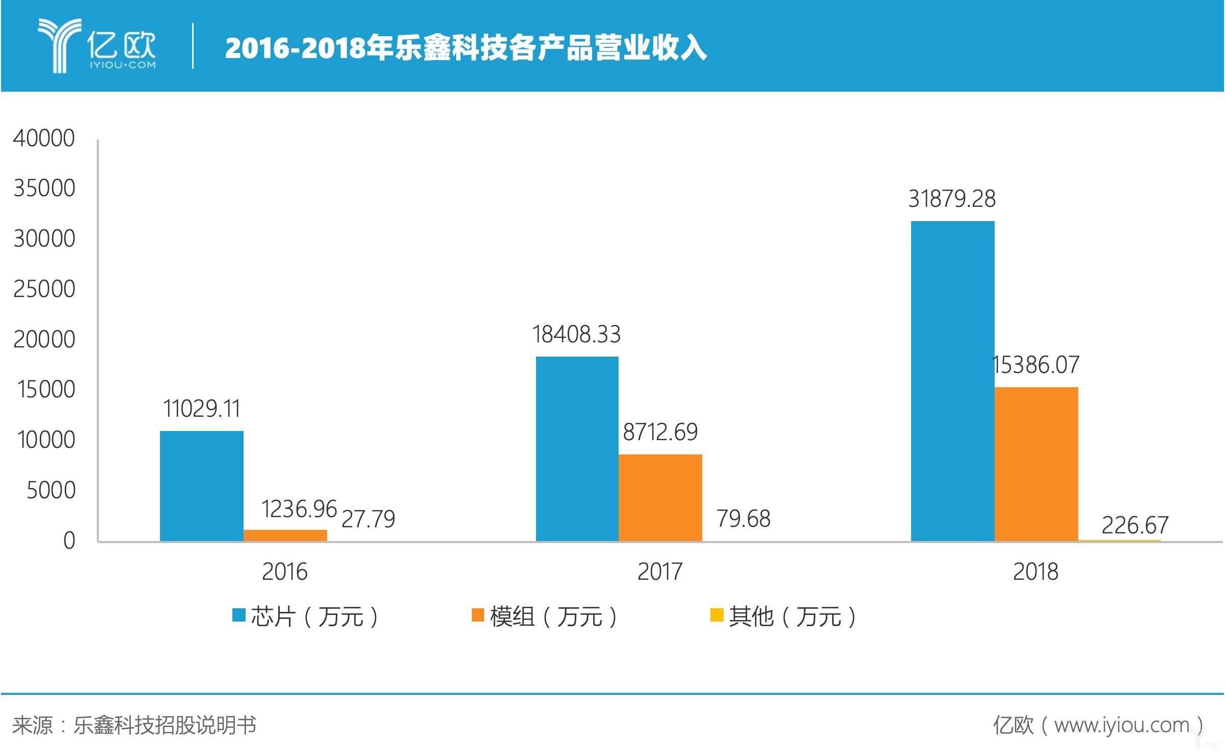 2016-2018年乐鑫科技各产品营业收入.jpeg