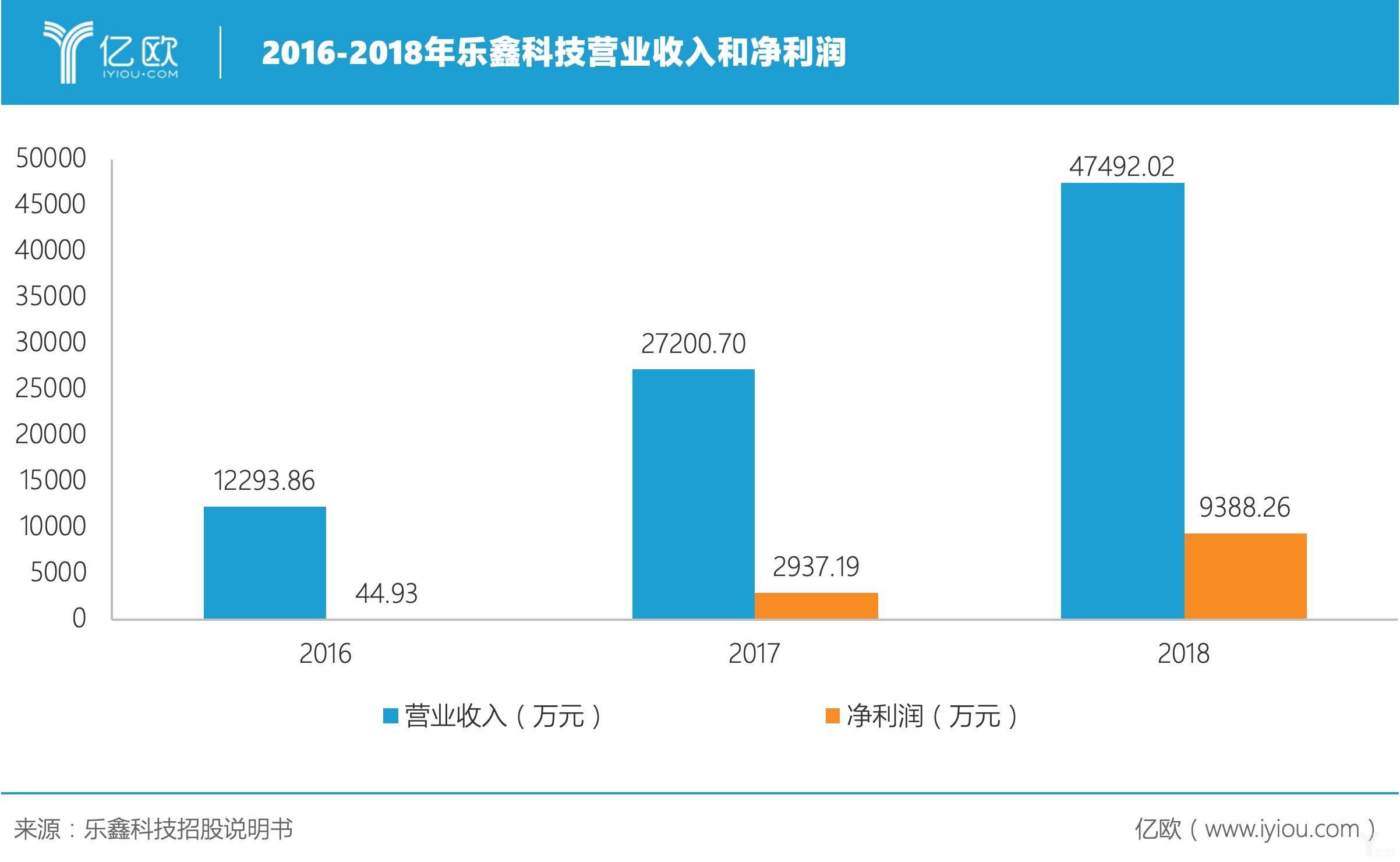 2016-2018年乐鑫科技营业收入和净利润.jpeg
