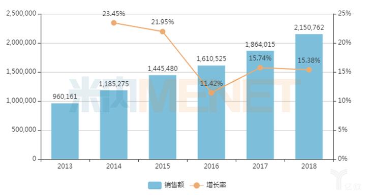 中国公立医疗机构终端化学药吸入剂年度销售趋势.png