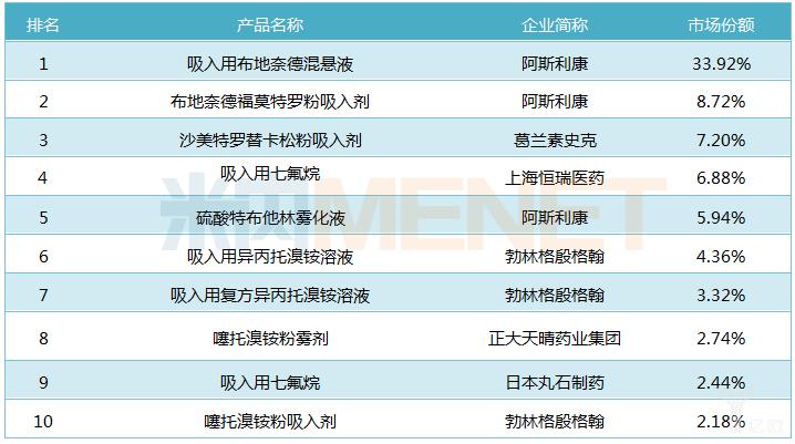 2018年中国公立医疗机构终端化学药吸入剂TOP10品牌的市场份额.png