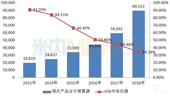 中国公立医疗机构终端硫酸沙丁胺醇吸入剂相关产品的情况.png