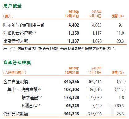 陆金所用户数量与资产管理规模